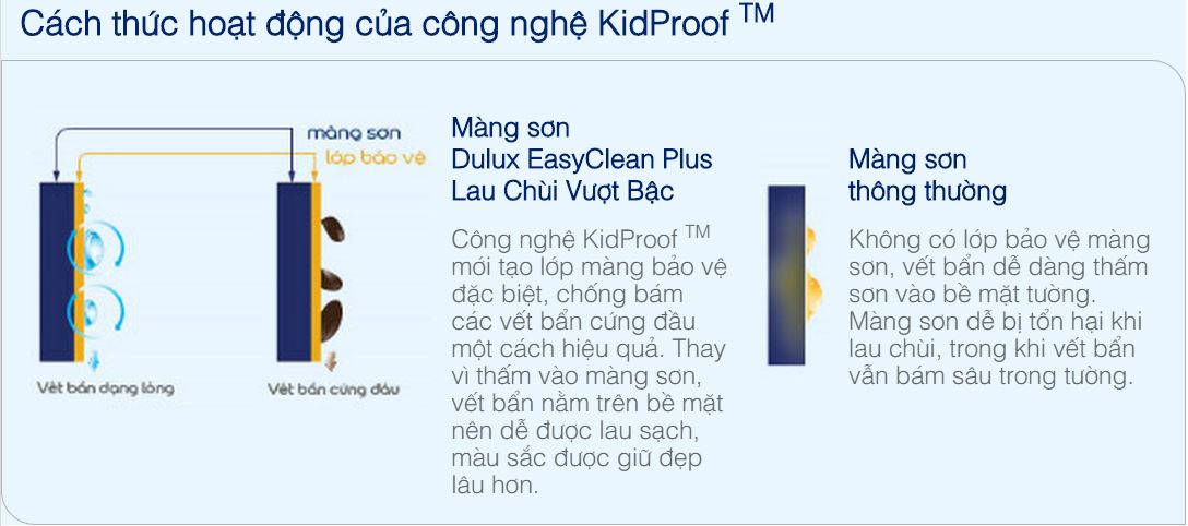 cong-nghe-kidProof
